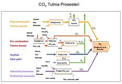 Gaz emisyonlarının katalitik arıtılması